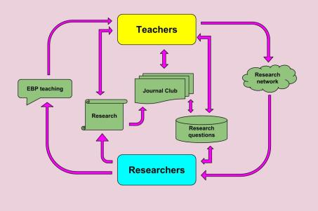 Copy of evidence based teaching root